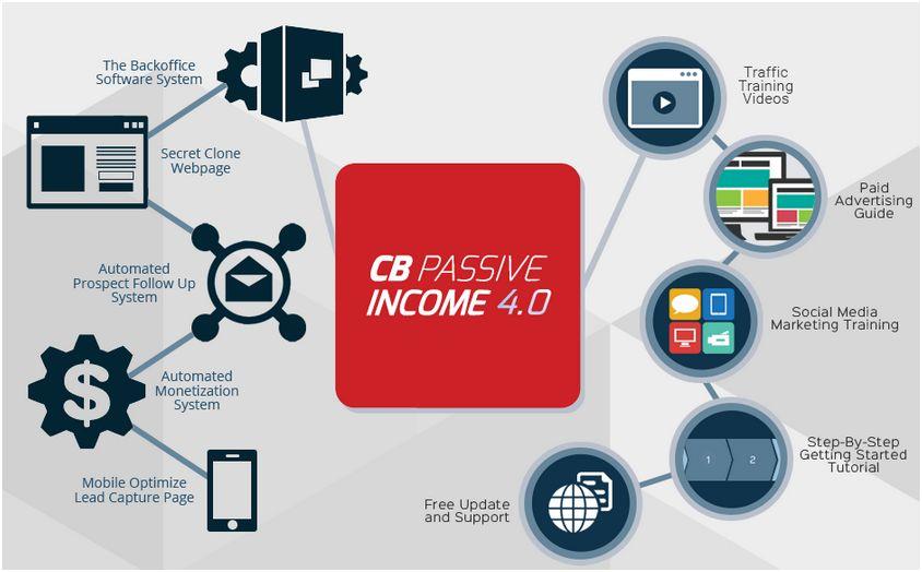 CB Passive Income 4.0