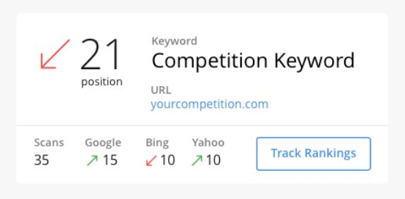 Best Free Keyword Tool