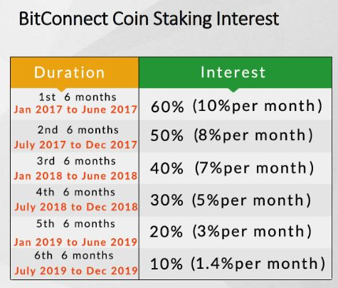 BitConnect Staking