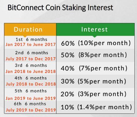 BitConnect Staking